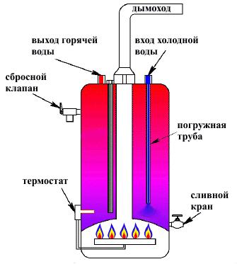 газовый бойлер