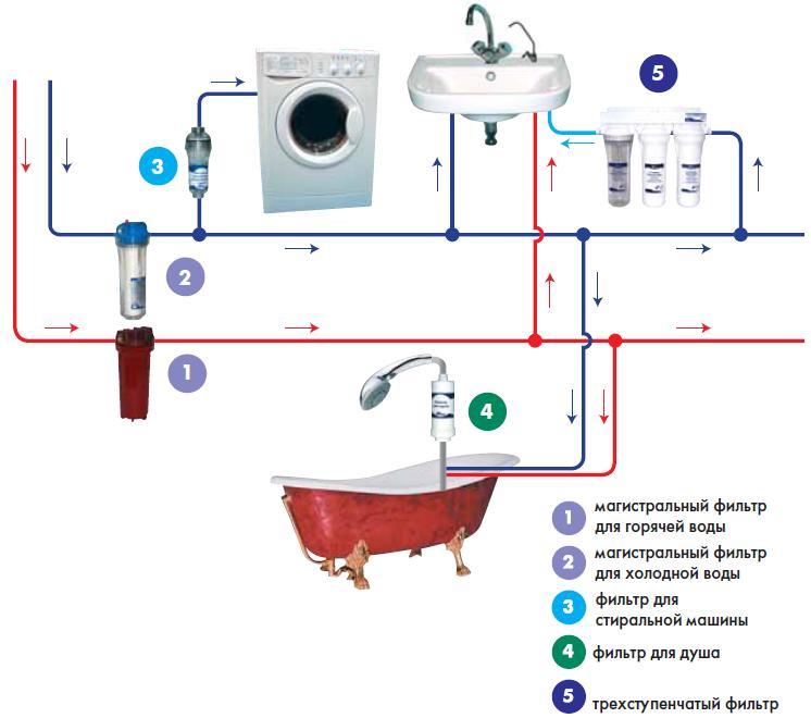 монтаж фильтрации воды в квартире