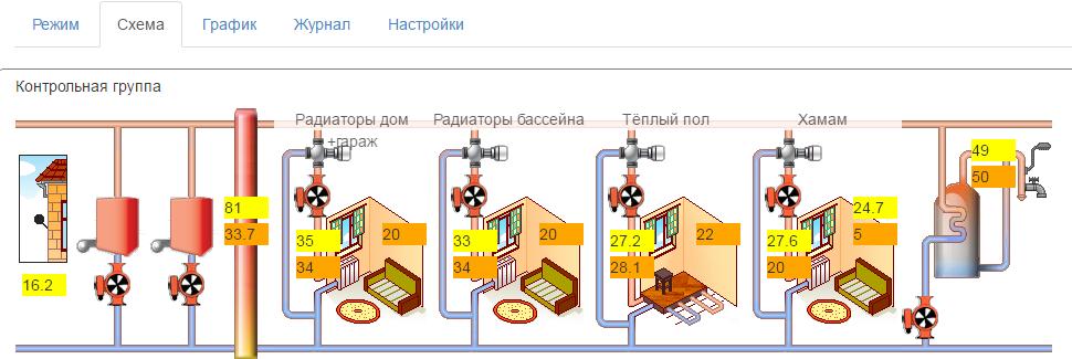 интерактивная схема котельной системы отопления