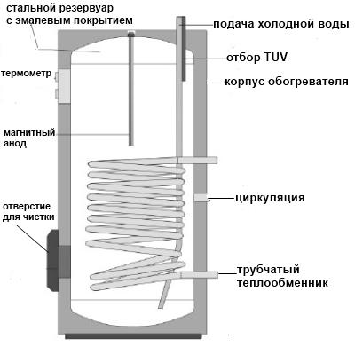 бойлер косвенного нагрева для горячего водоснабжения